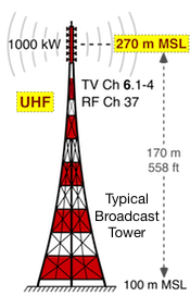 TV Broadcast Tower